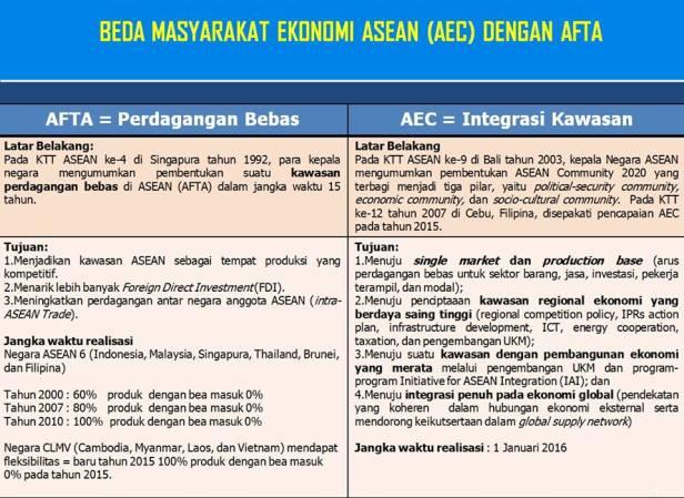 penjelasan lengkap beda masyarakat ekonomi asean dengan afta perbedaan antara AFTA dengan AFC MEa dengan AFTA