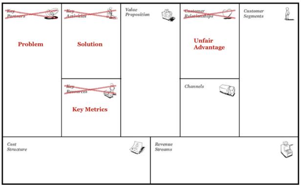 lean-canvas-bisnis-model-canvas