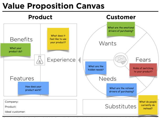 value-propotion-canvas